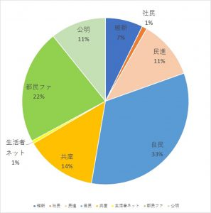 Twitter分析グラフ・政党別得票予想